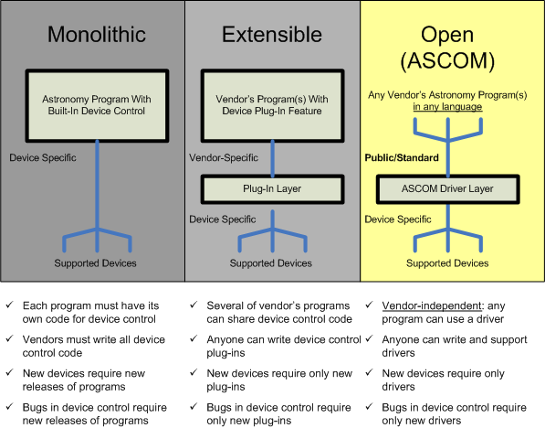 ascom platform 5
